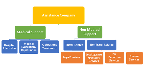 How does travel insurance work overseas