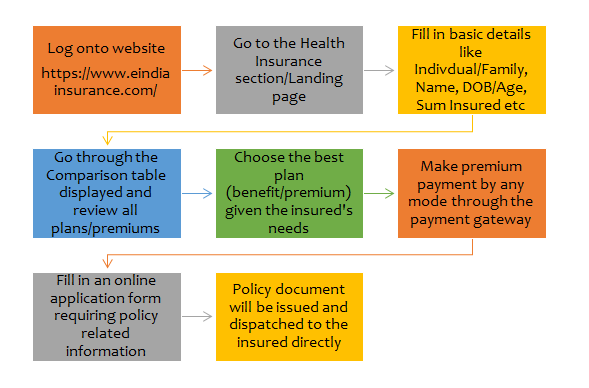 how to buy health insurance flowchat